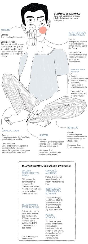 Novo manual diagnóstico gera críticas no campo psiquiátrico 5