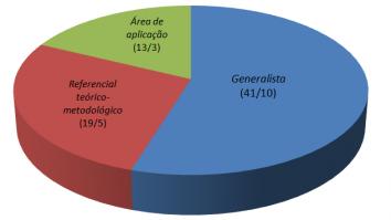 Breve panorama da pós-graduação em Análise do Comportamento no Brasil 7