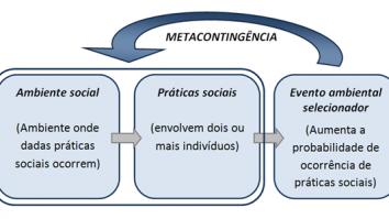 Experimentações com metacontingências poderão ajudar? 3