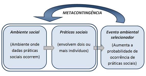Experimentações com metacontingências poderão ajudar? 9