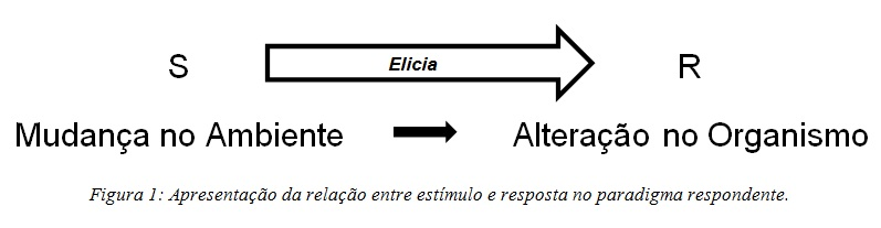 Conceitos Básicos I: Paradigma Respondente - O Reflexo Incondicionado