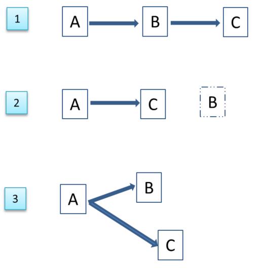 Adaptação do modelo ABC de Beck à FECT