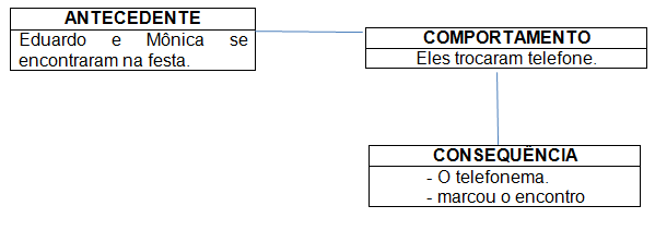 Figura 2. Comportamento de trocar o número de telefone.