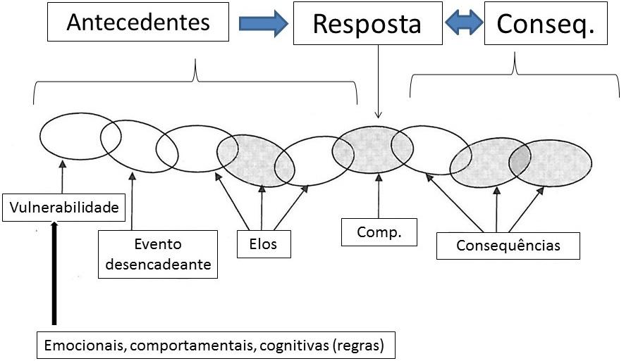 A análise em cadeia é uma das formas de conduzir a análise funcional, sendo utilizada na DBT
