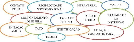 A PRÁTICA DA EDUCAÇÃO FÍSICA COMO INSTRUMENTO DA GENERALIZAÇÃO DE REPERTÓRIOS COMPORTAMENTAIS ADQUIRIDOS EM TERAPIA ABA PARA PESSOAS COM TEA 5
