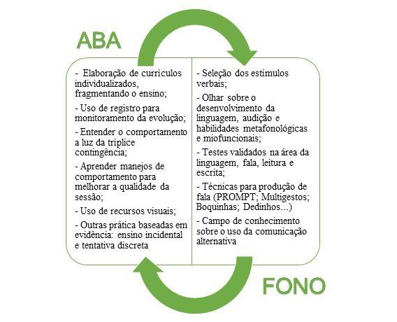 A Intervenção Fonoaudiológica com base na Análise do Comportamento Aplicada