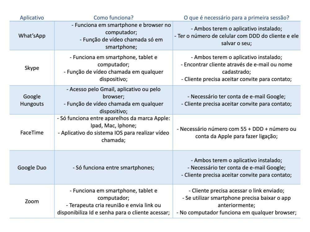 Cenário de Coronavírus: Possibilidades e Considerações para Começar Atendimentos Psicológicos Online 5