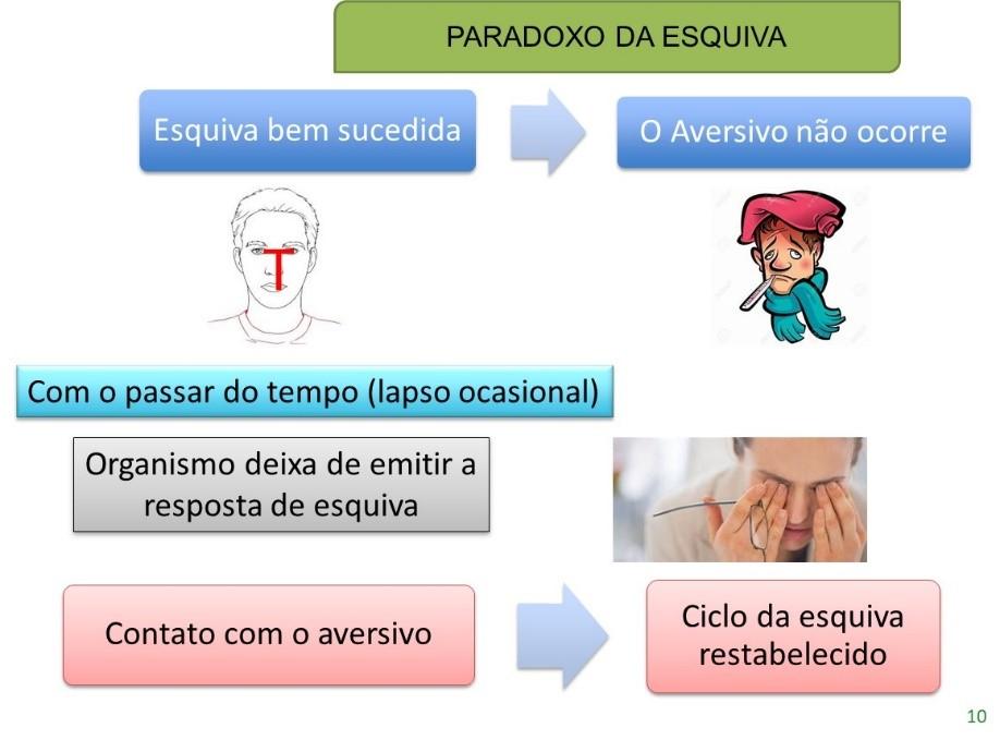 A prevenção do Coronavírus e o Paradoxo da Esquiva 3