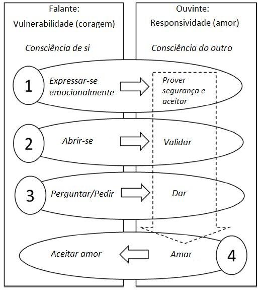 O Modelo ACL para conceitualização/ formulação de caso em FAP 1